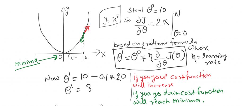 gradient derivative