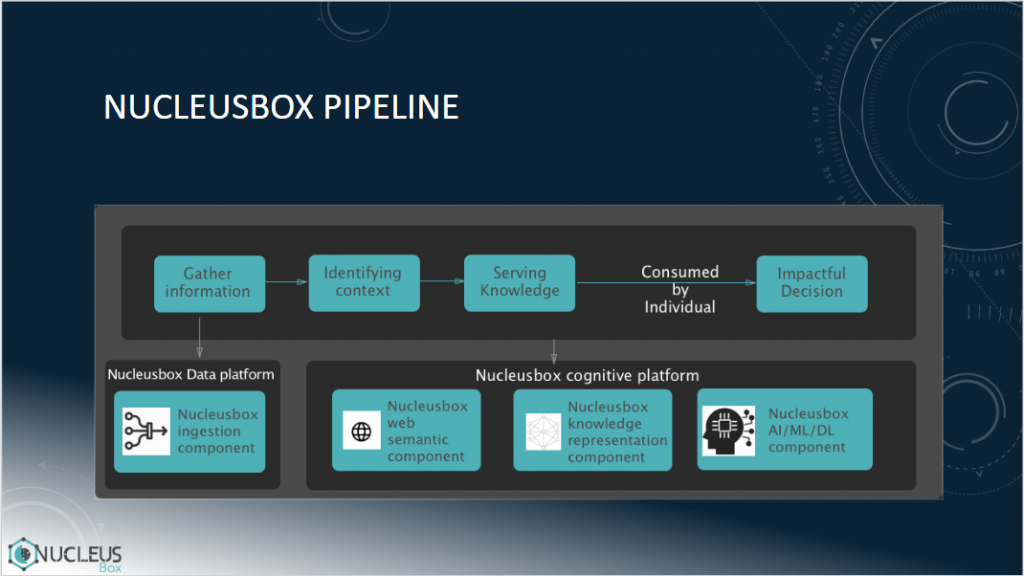 nucleusbox business pipeline
