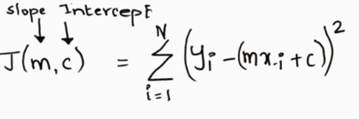 cost function known as the mean squared error or MSE.