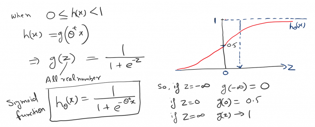 sigmoid function or logistic function