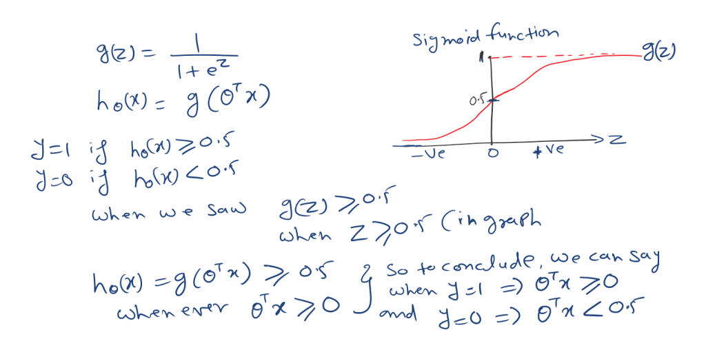 logistic regression function
