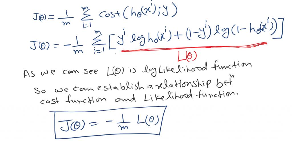relation between cost function and likelihood function.