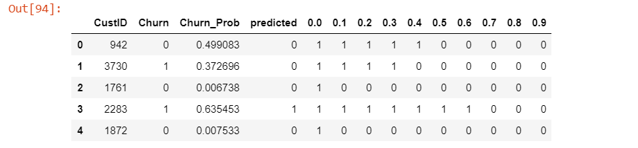 different probability cutoffs