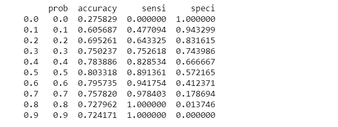 calculate accuracy sensitivity and specificity for various probability cutoffs.