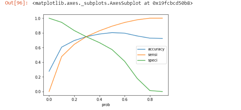 plot accuracy sensitivity and specificity for various probabilities.