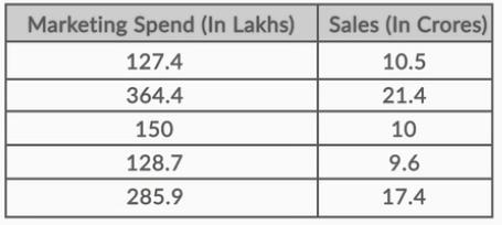 Market sale dataset