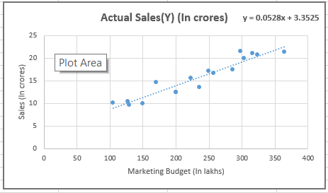 Scatter plot of sales and marketing budget.