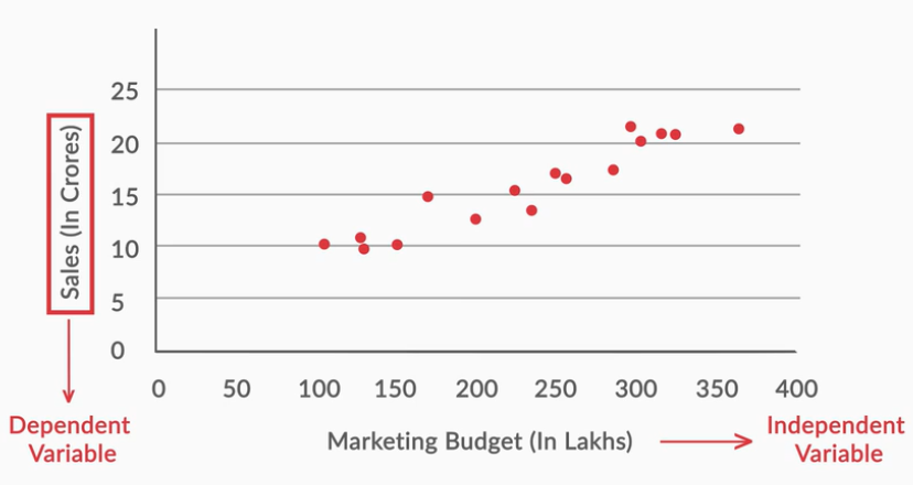 Scatter plot of marketing budget and sales.